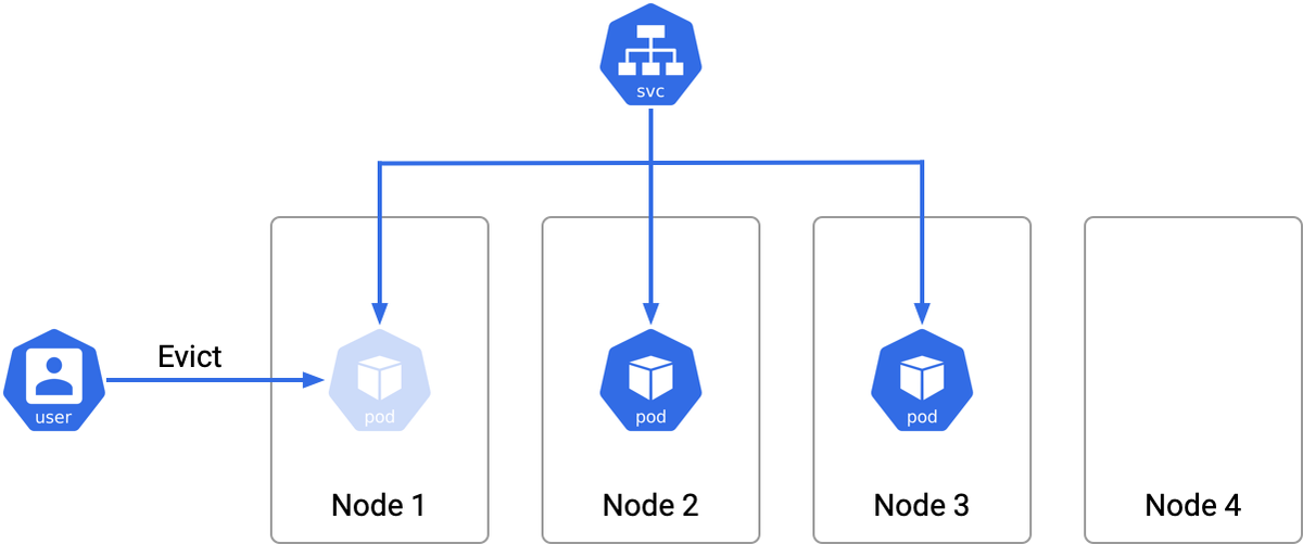 The cluster contains four nodes, node 1 through 4, and the service backend pods are on three of the nodes, node 1 through 3. The cluster administrator is attempting to evict the pod on node 1.