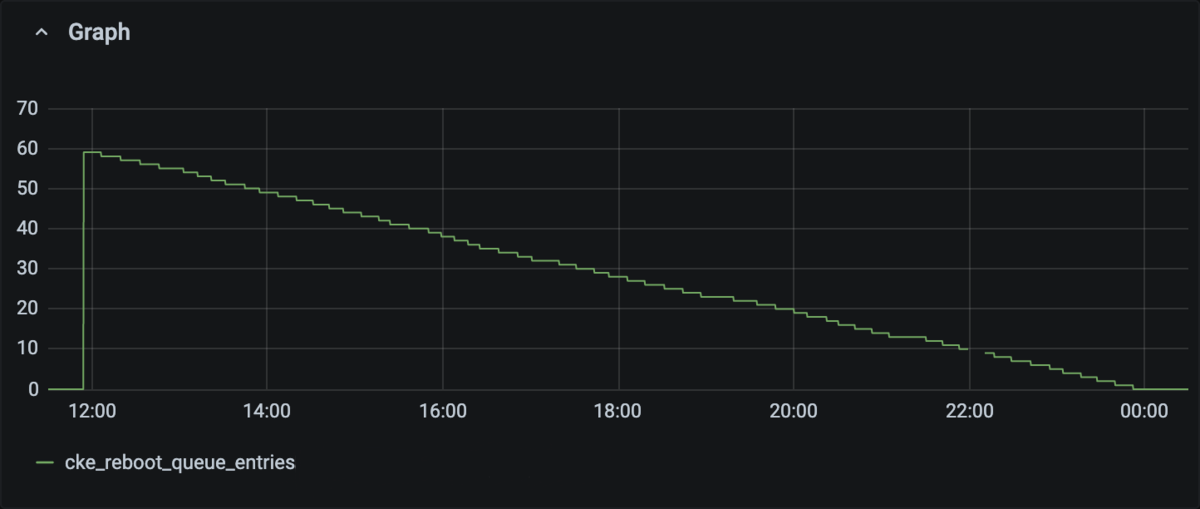 The Grafana dashboard during the reboot. The number of entries in the queue has decreased from 59 to 0 in 12 hours.