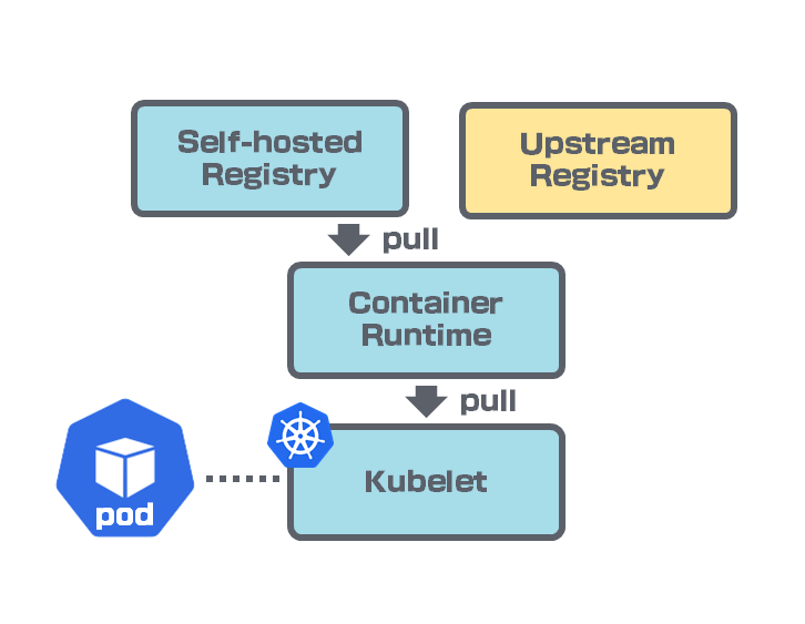 containerd can have multiple mirror registries