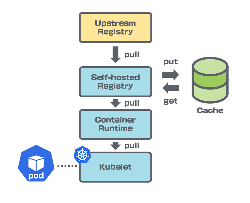 transparently fetch from the upstream registry