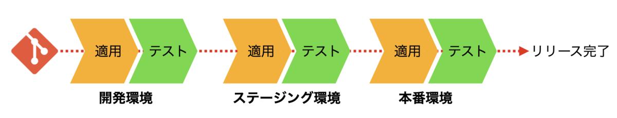 kintone.comのCI/CDパイプライン