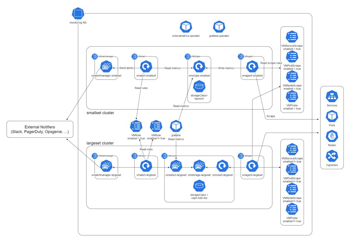 Diagram of Neco monitoring system