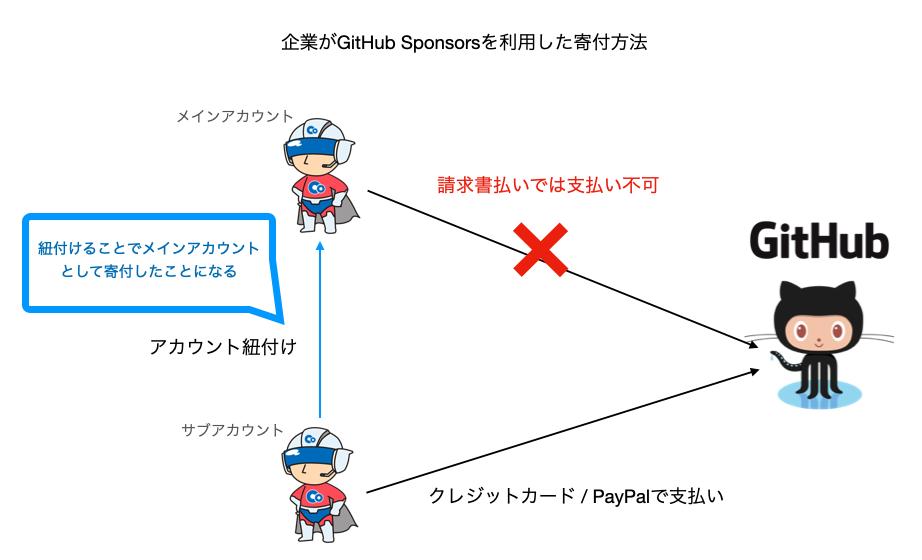サブアカウントでGitHubに支払う概要図