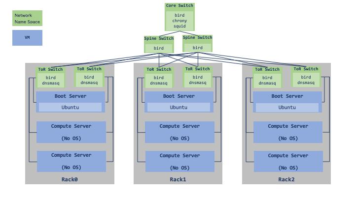 仮想データセンターをテストに利用している図