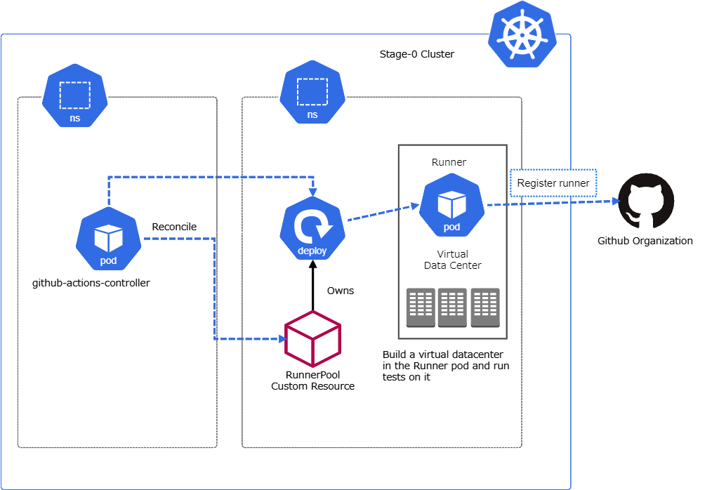 Placemat on Kubernetes