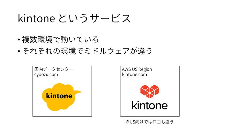 kintone というサービス
