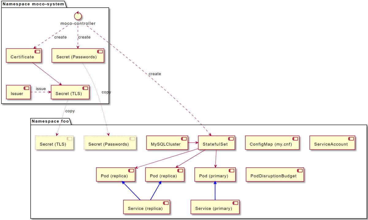 MySQL クラスタの内部構成