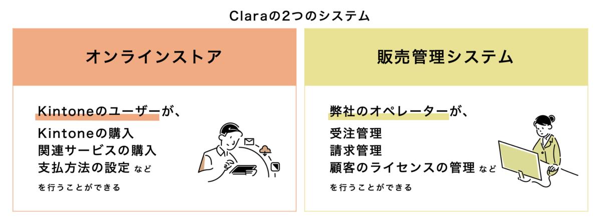 Claraの2つのシステム:オンラインストアと販売管理システム