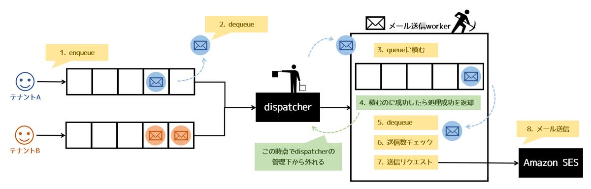 メール送信専用queueを持ちテナント単位でスロットリング