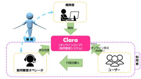 Claraの相関図(開発者とオペレーターとユーザーの関係性)