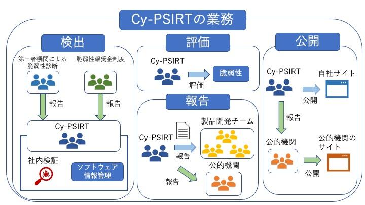 Cy-PSIRTの業務