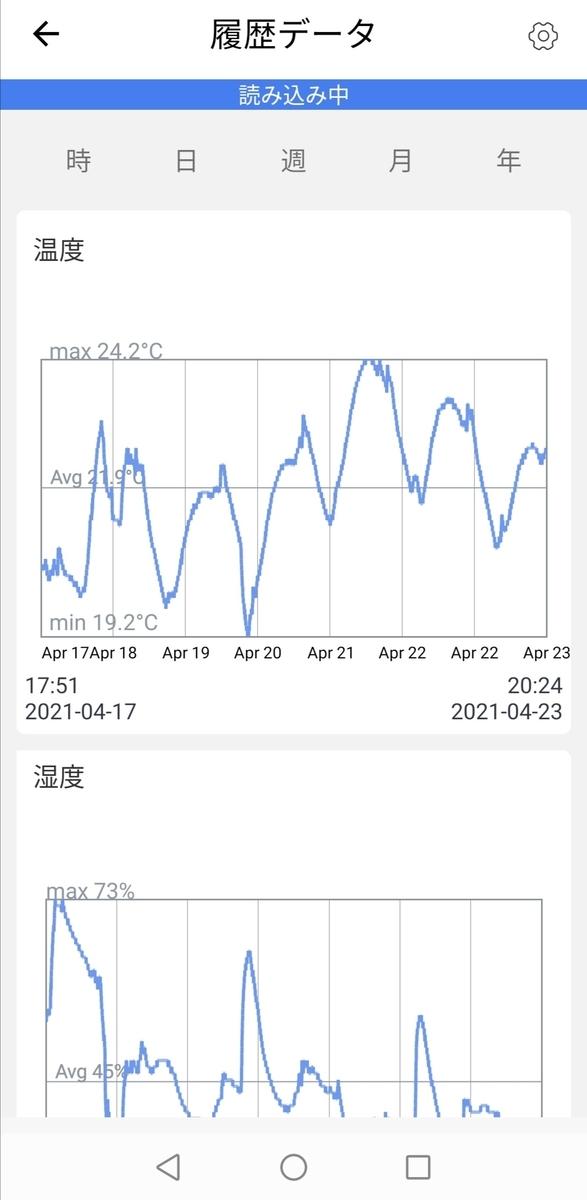 switch bot 温度管理