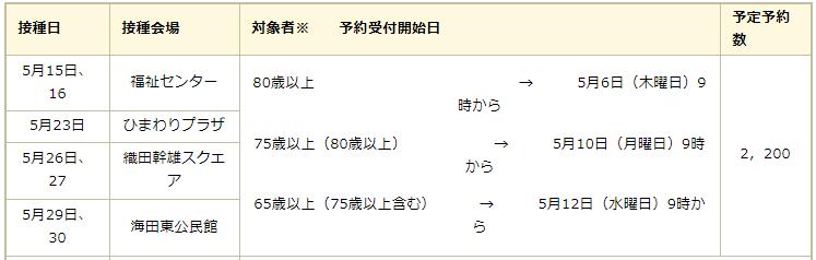 f:id:cycle_piyo:20210428145011p:plain
