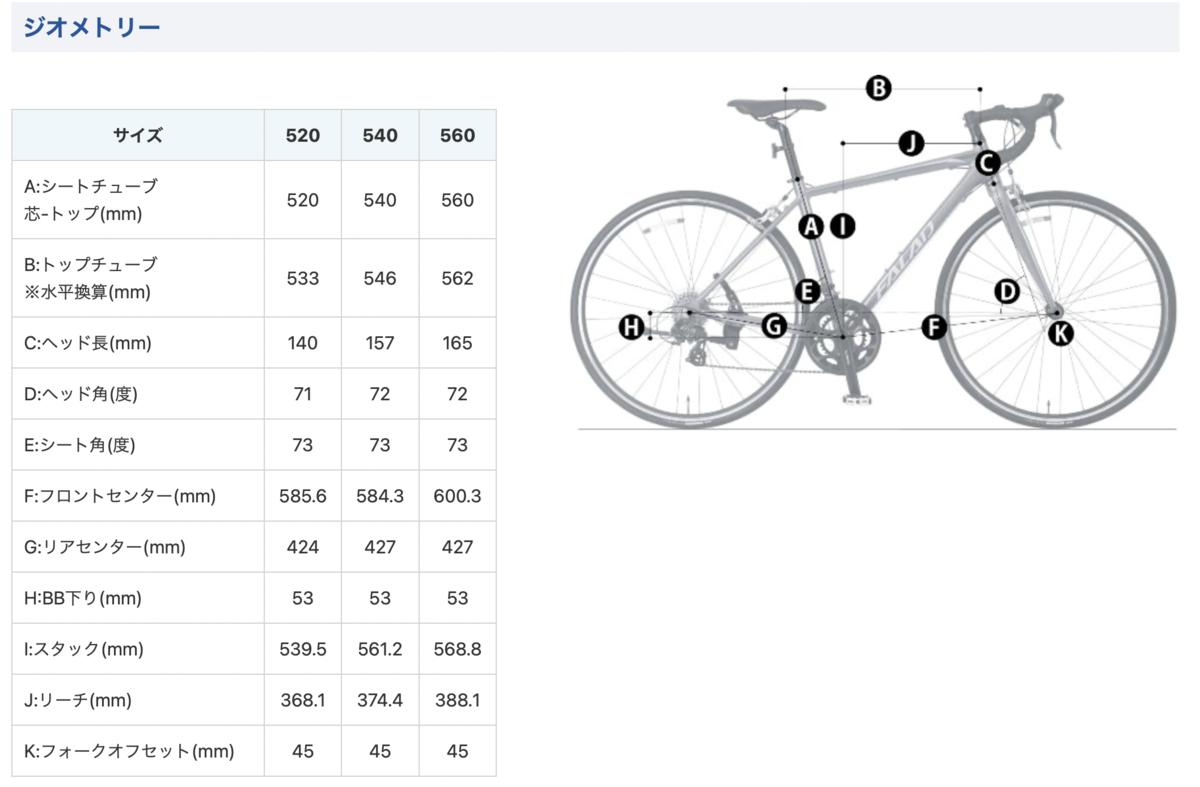 f:id:cycleshophodaka:20211004163044p:plain