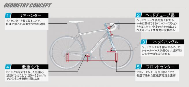 f:id:cycleshopstandard:20181211123617p:plain