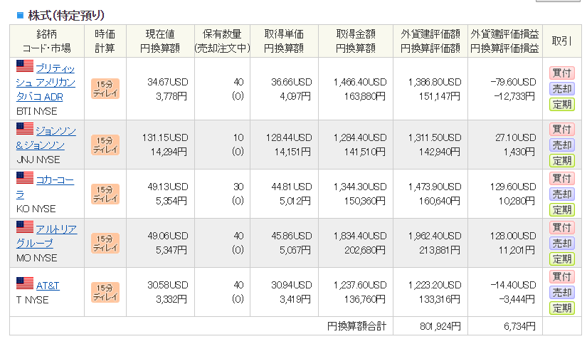2019年5月 SBI証券分 外国株式口座の状況