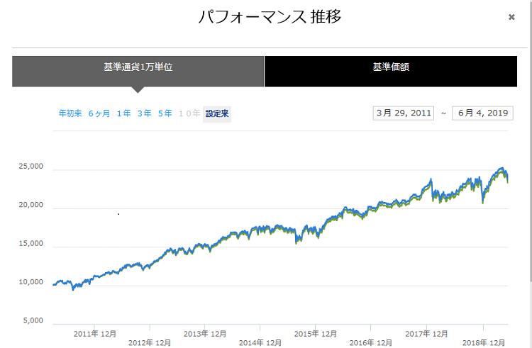 HDV 設定来パフォーマンスのチャート