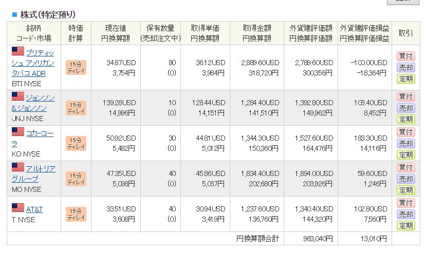 2019年6月29日 SBI証券外国株式口座の状況