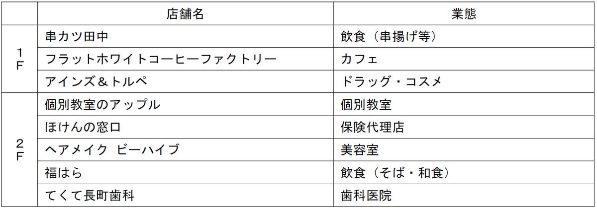 f:id:d-naka07:20210212015835p:plain