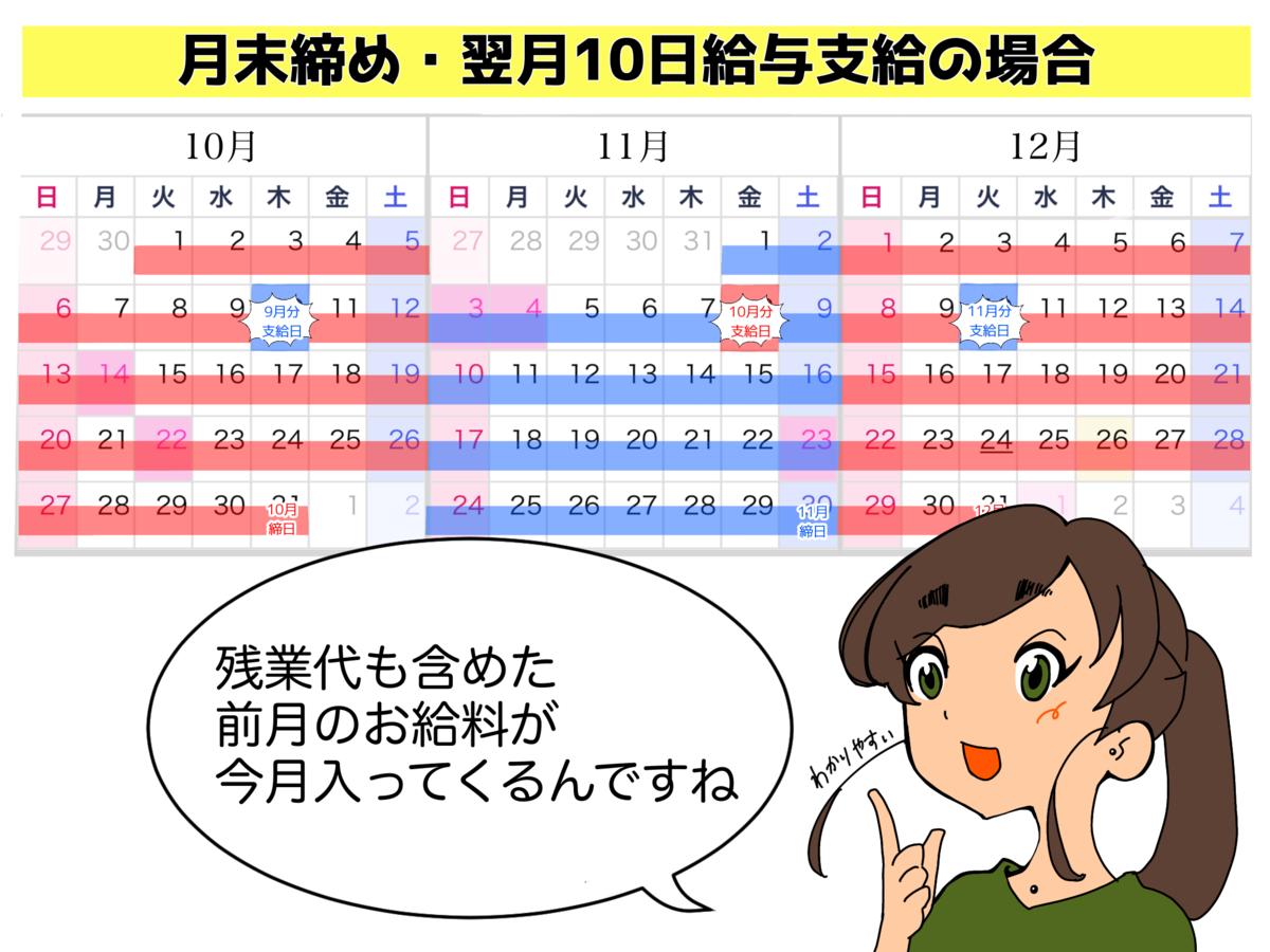 月末締め・翌月10日支給の表