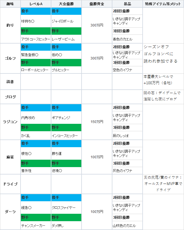 ライフ パワプロ 2019 調子 マイ