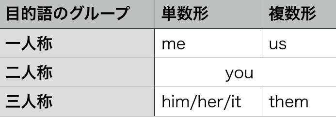 目的格の代名詞 表