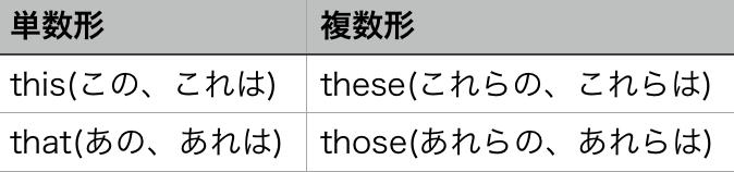 指示代名詞 表