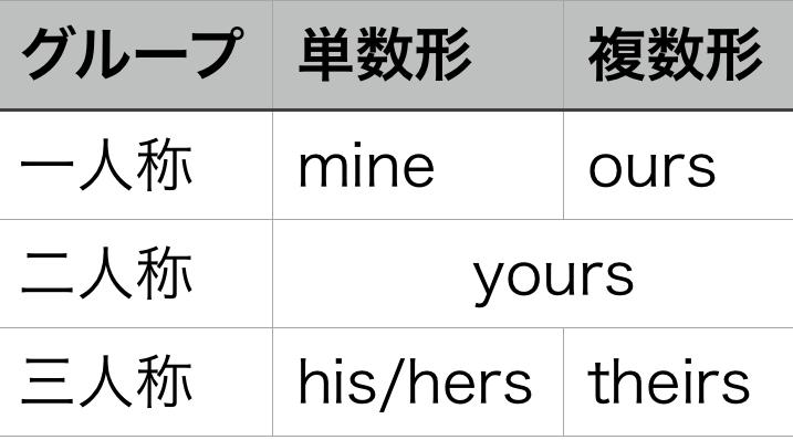 所有代名詞 表