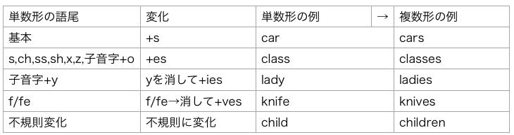 可算名詞 複数形 語形変化 表