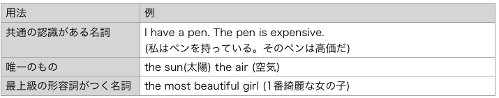 the 用法 表