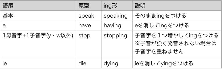 英語 ing 語形変化 表