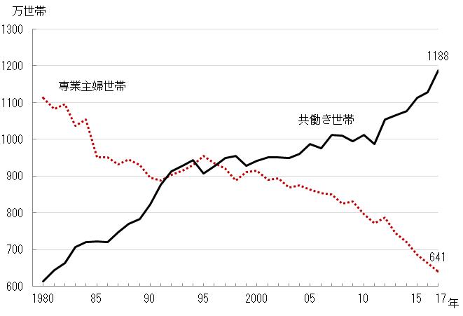 専業主婦世帯と共働き世帯 1980年~2017年