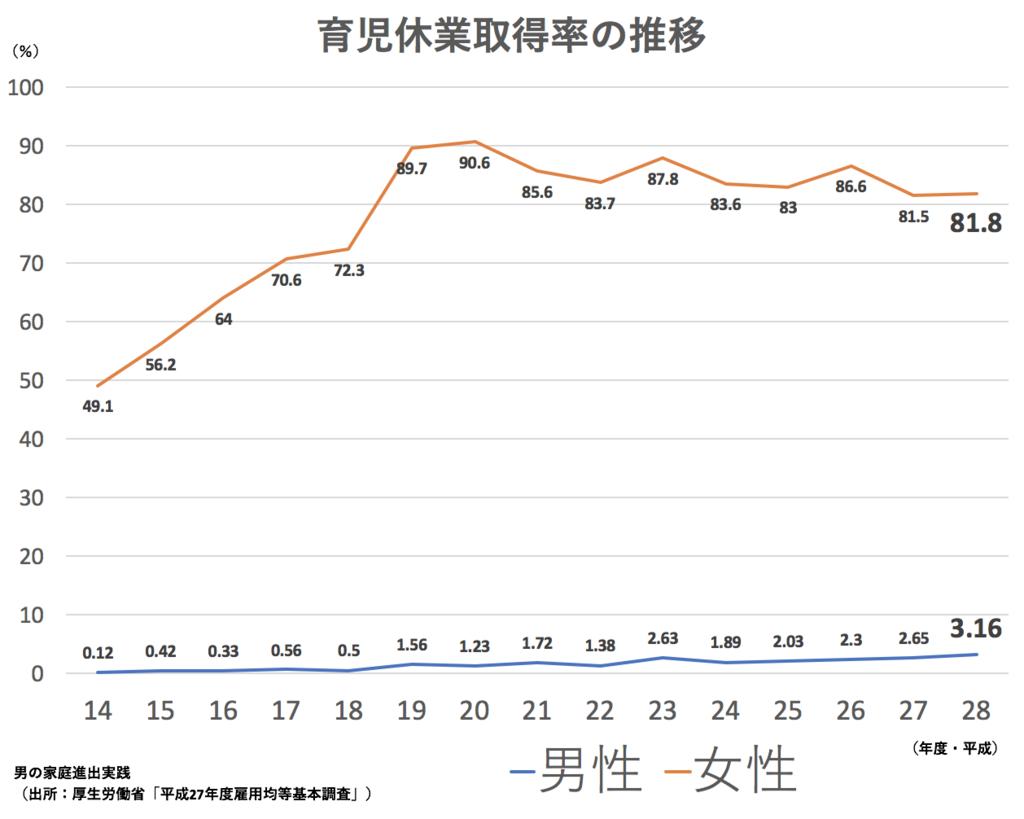 男性の育児休業取得率の推移