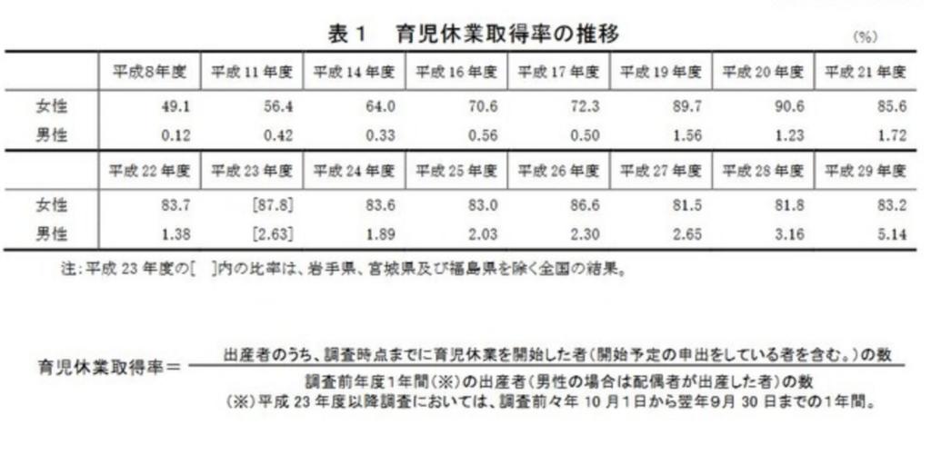 平成29年度雇用均等基本調査(速報版)事業所調査結果概要