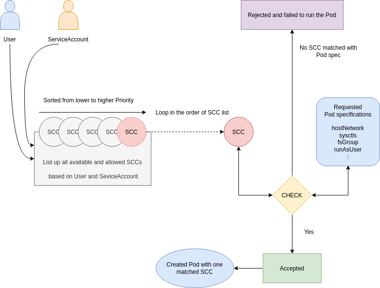 scc-process-diagram