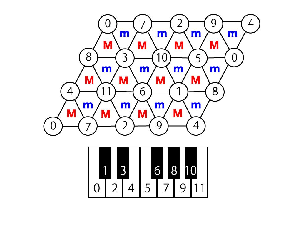 トライアドコードとグラフ理論 #...