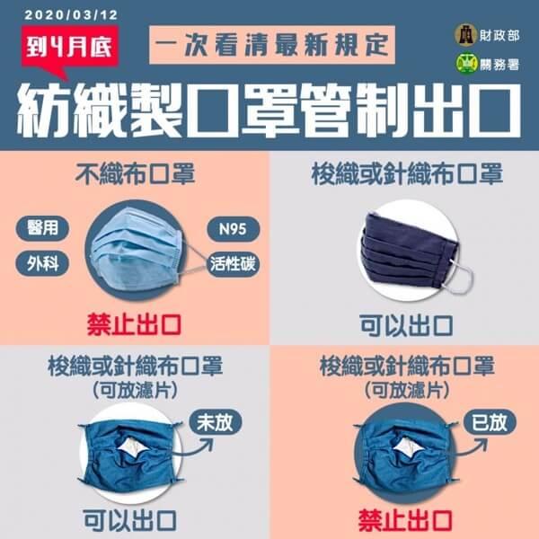 台湾から国外に送れるマスクの制限についての説明