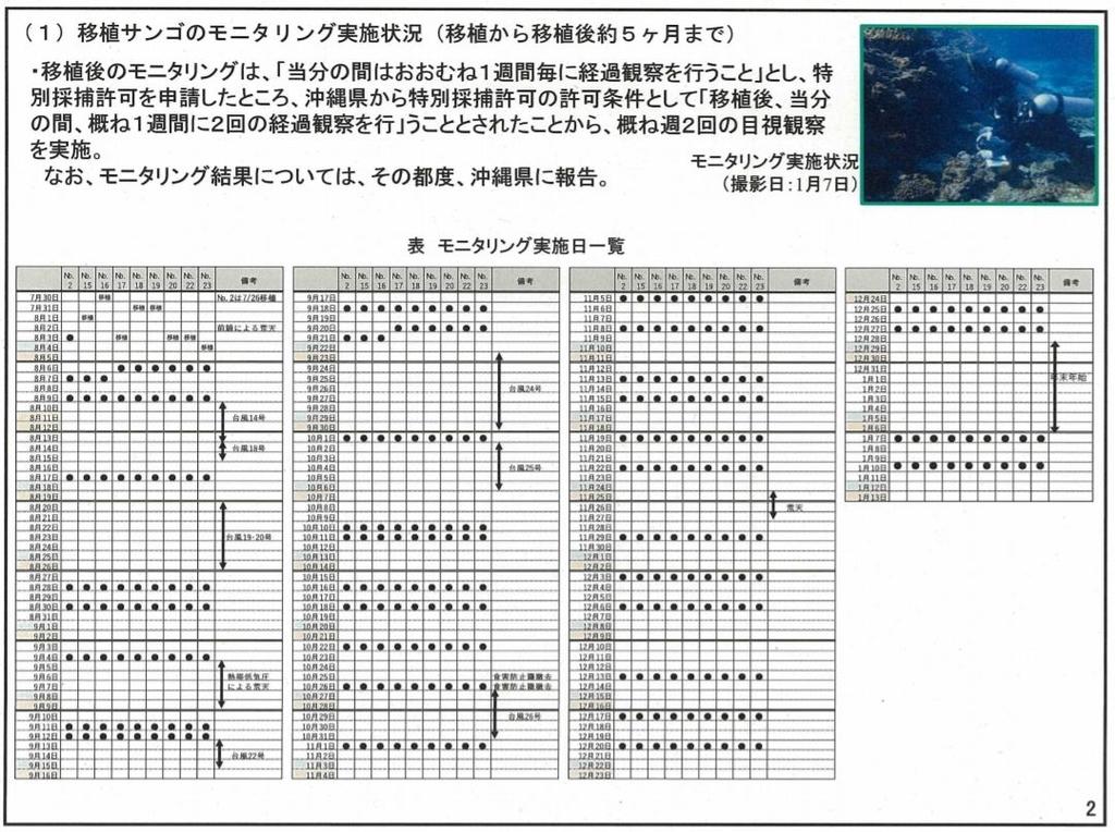 f:id:dai-diary:20190202130756j:plain