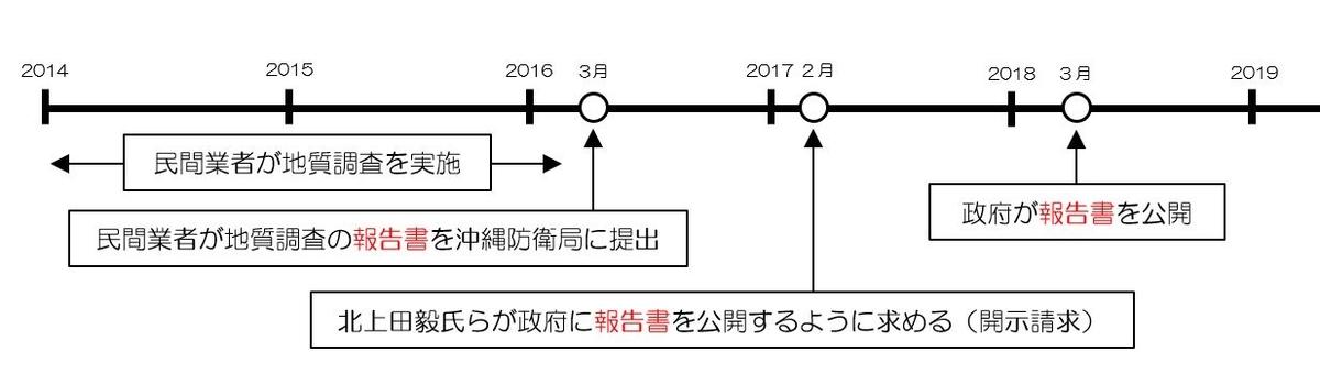f:id:dai-diary:20190625030135j:plain