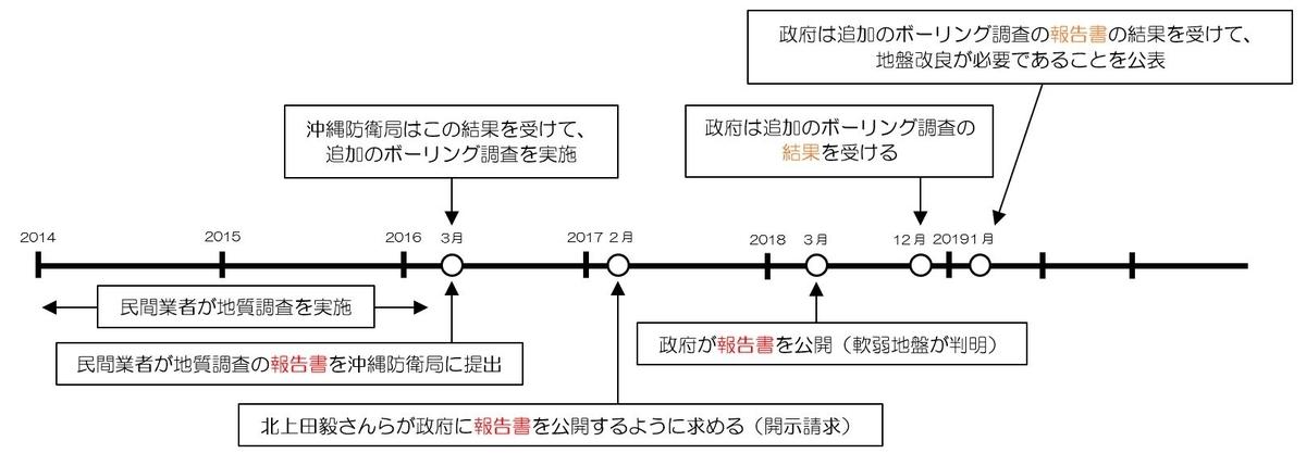 f:id:dai-diary:20190625033904j:plain