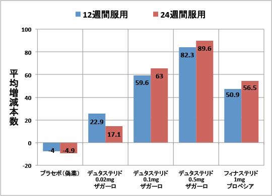 デュタステリドとフィナステリドの比較(24週)