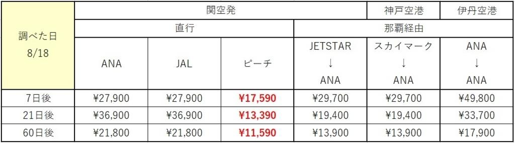 f:id:daichi03:20180331163559j:plain