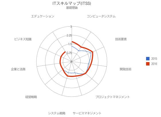 f:id:daichi703n:20161231145459p:plain