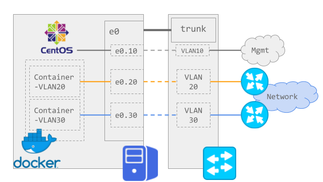 Connecting the Docker container to the external network via