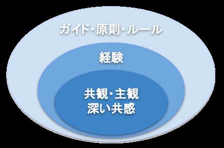 f:id:daidai7:20210111232800p:plain