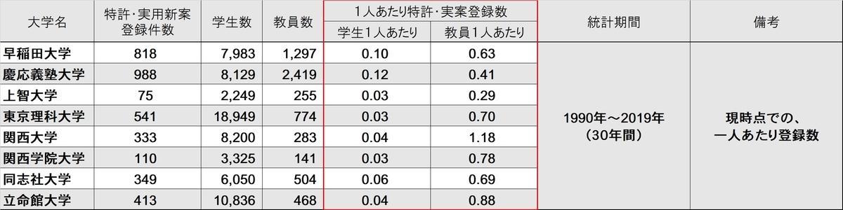f:id:daigaku-rikei:20200627083513j:plain