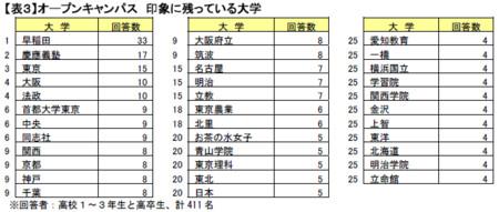 f:id:daigaku-syokuin:20090715122627j:image