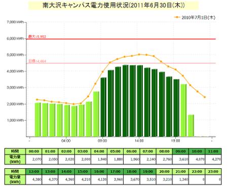 f:id:daigaku-syokuin:20110630222601p:image