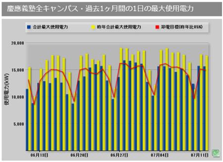f:id:daigaku-syokuin:20110713084228p:image