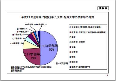 f:id:daigaku-syokuin:20130107123640p:image
